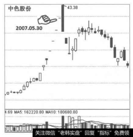为什么涨停板追涨停成功但是存在第二天补跌风险?