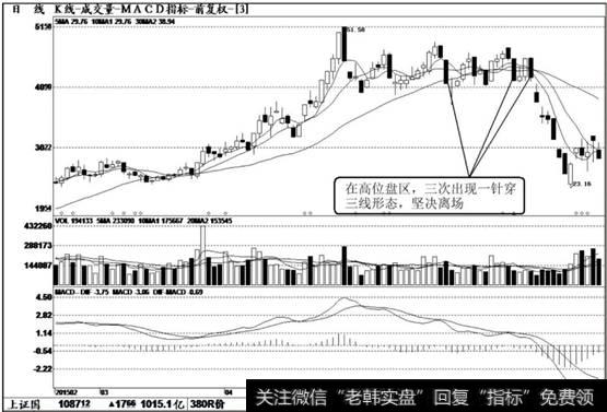 【老兵短线】短线卖出信号:大阴线突破盘区