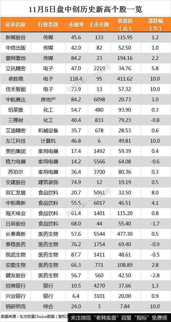 沪指涨0.54% 招商银行、兴业银行等27只个股盘中股价创历史新高