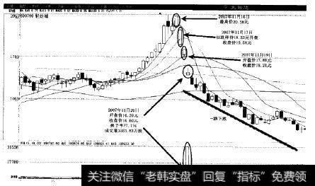 短线投资是什么意思|在短线投资中如何让机会大于风险?