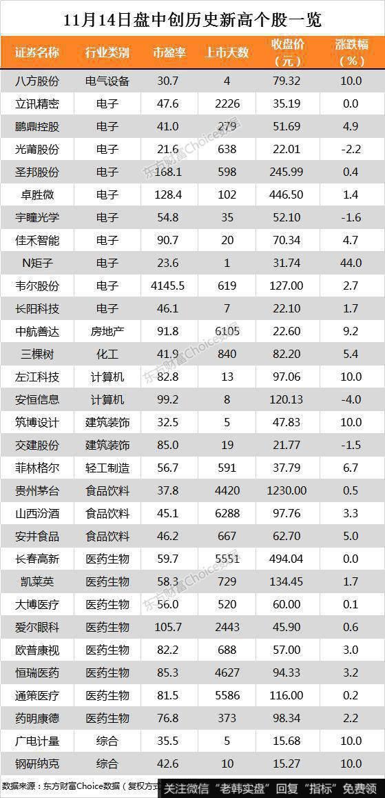 沪指涨0.16% 贵州茅台、药明康德等31只个股盘中股价创历史新高