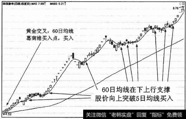 【mt4均线应用】5日均线应用技巧(一)