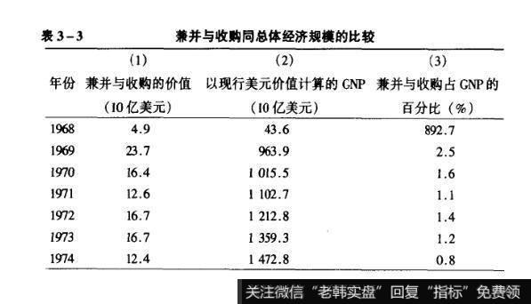 表3-3兼并与收购同总体经济规模的比较