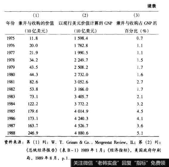 表3-3兼并与收购同总体经济规模的比较(续表)