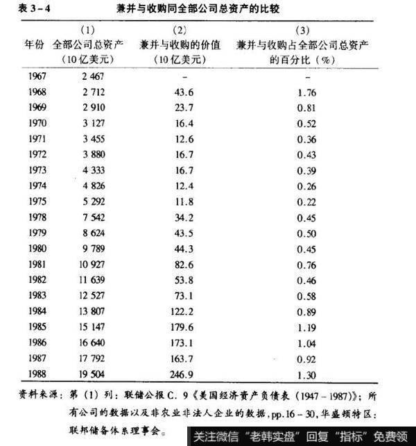 表3-4兼并与收购同全部公司总资产的比较