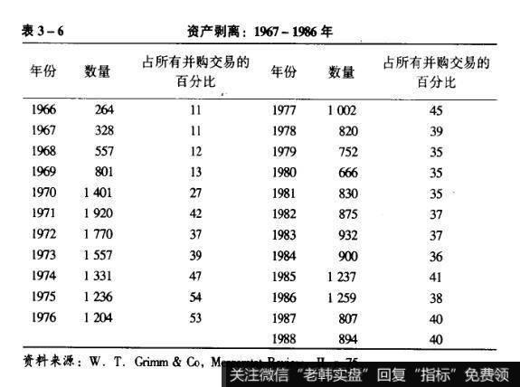 表3-6资产剥离:1967-1986年