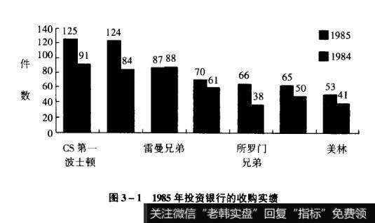 图3-11985年投资银行的收购实绩