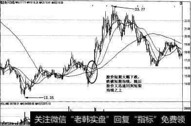 均线的短线买入法_均线的短线买入信号和卖出信号