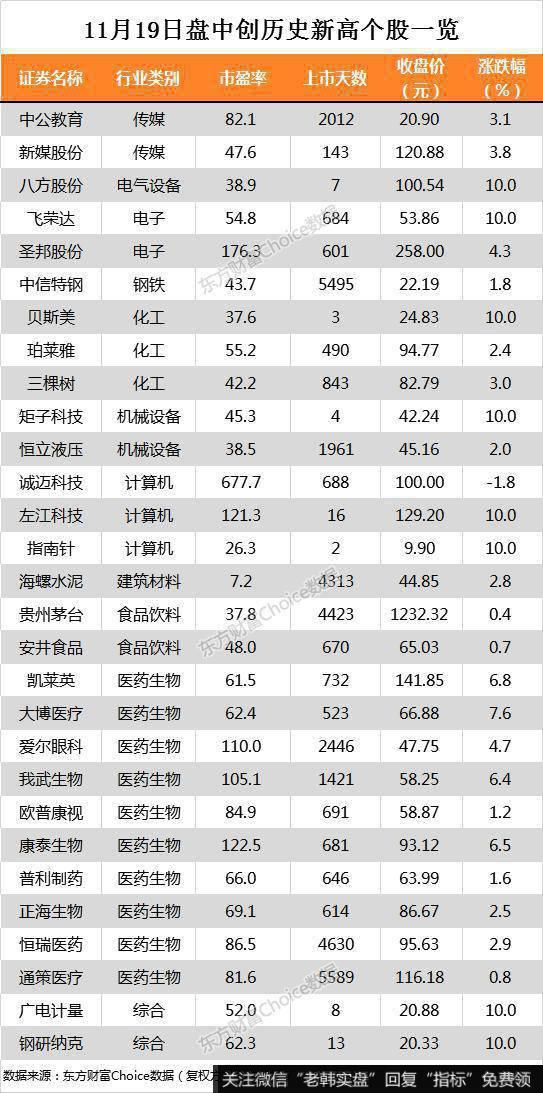 沪指涨0.85% 贵州茅台、飞荣达等29只个股盘中股价创历史新高