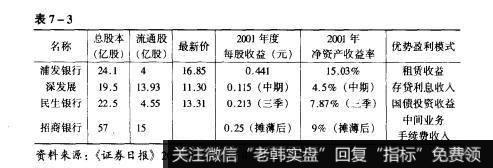对招商银行在中国股票市场上市的一点评论