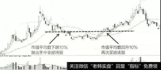 K线图基础知识   四种必会的股票买卖方法