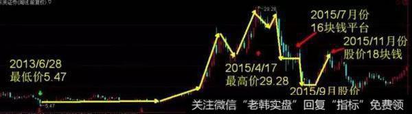 K线图基础知识丨如何通过K线形态判断股票是否见底,把握股票的买卖时
