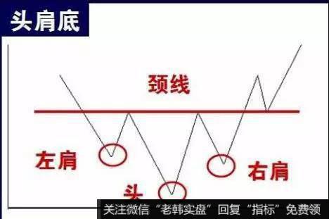 K线图基础知识丨什么是头肩底形态?如何运用头肩底形态分析股票走势