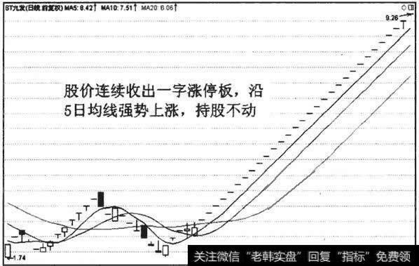mt4均线应用_5日均线应用技巧(二)