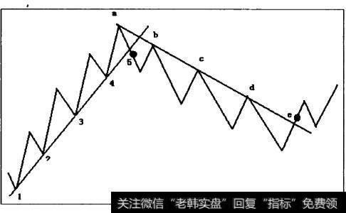 excel趋势线作用_趋势线的作用及趋势线实战方法