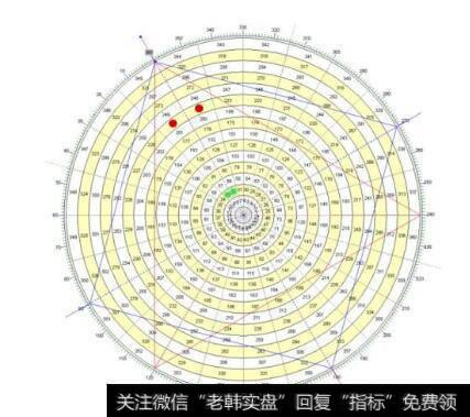 [江恩二十一條買賣法則]江恩的時間法則及江恩循環理論描述
