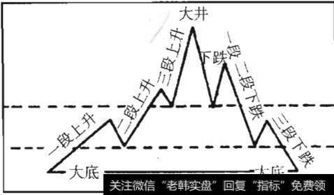 艾略特波段理论_三波段理论概述及原则描述