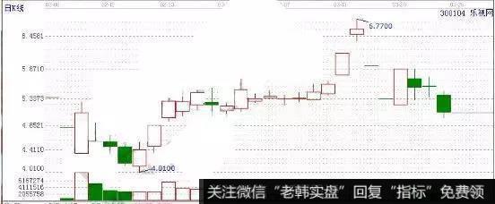 K线图基础知识   三招教你看懂股票的K线含义
