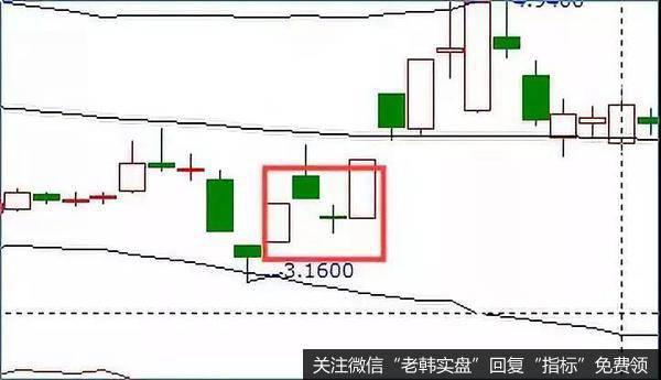 「十字星」炒股入门丨股票十字星形态如何操作?十字星的形态特征及炒股策略