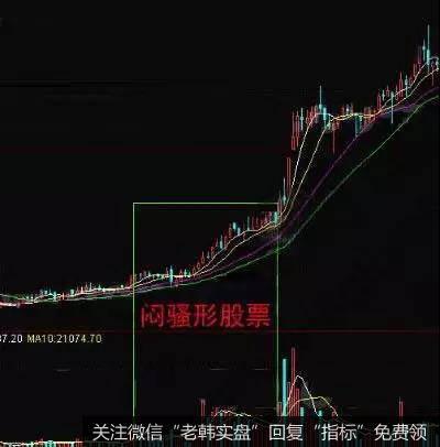 K线图基础知识   闷骚型股票K线走势分析