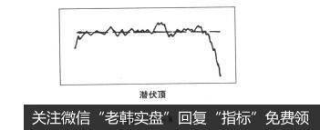 图1-10-8股票知识入门:潜伏顶形态