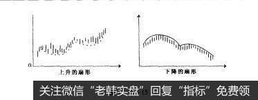 图1-10-15尖旗形整理形态和扇形整理形态