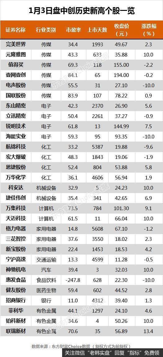 沪指跌0.05% 格力电器、招商银行等29只个股盘中股价创历史新高