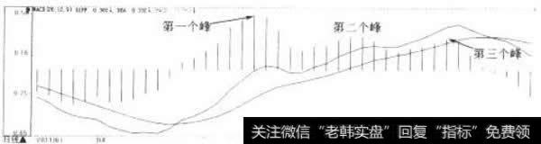 【macd红绿柱】MACD柱线的三重峰(谷)买卖形态