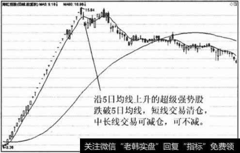[mt4均线应用]5日均线应用技巧(三)