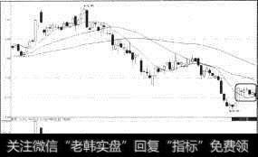股价突破60日均线_突破均线大阳线的买入信号