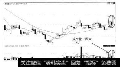 股票多方炮形态|多方炮形态的买入信号