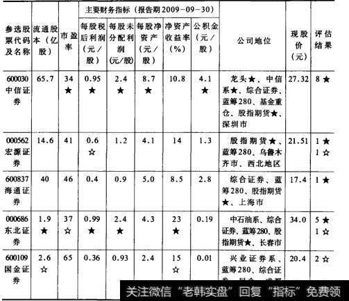表2股票价值评估选股法  券商