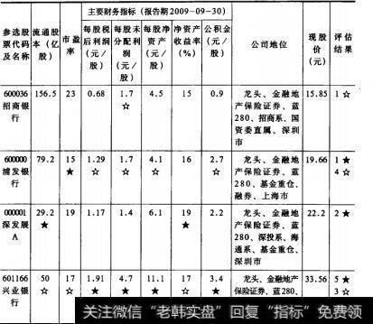 表4股票价位评估选股法  银行