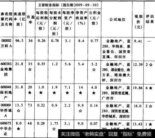 表5股票价值评估选股法  地产