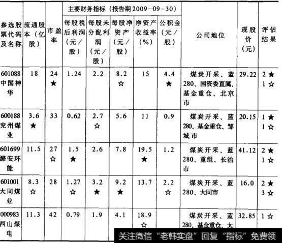 表6股票价值评估选股法  煤炭