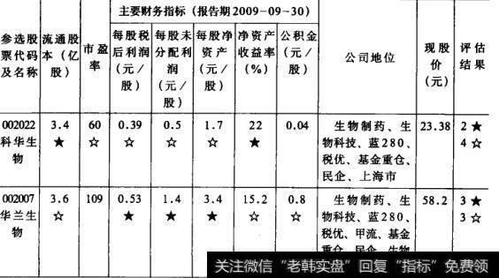 表8股票价位评估选股法  生物制药