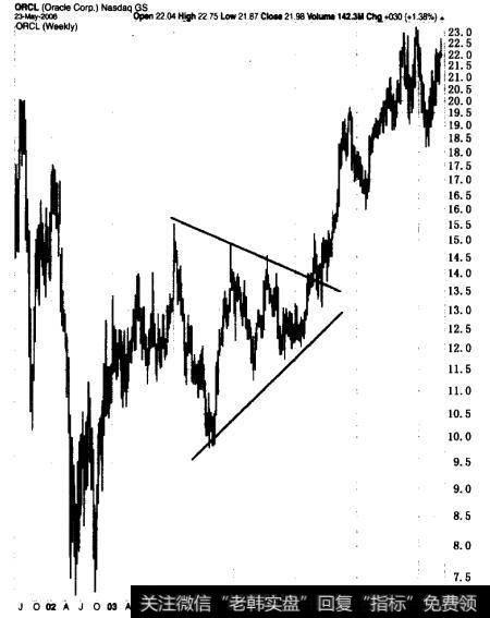 对称三角形