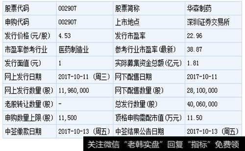 華森制藥股票|華森制藥和金鴻順10月11日申購指南