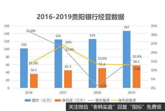 不良率大幅攀升,一年坏账近40亿,贵州上市企业贵阳银行怎么了?