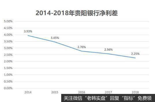 净利差的快速下滑,大大影响了公司的利润增长。