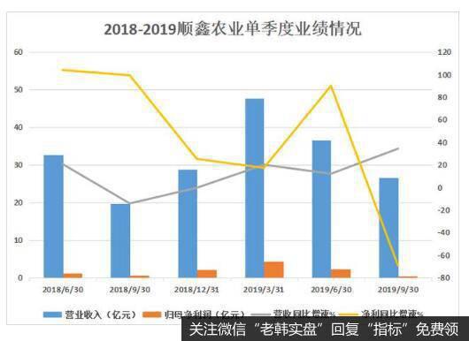 顺鑫农业三季度利润大幅缩水,主因成本猛增