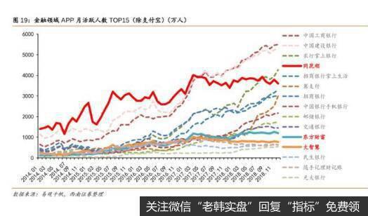 免费炒股APP当中,同花顺的日活跃用户最高。