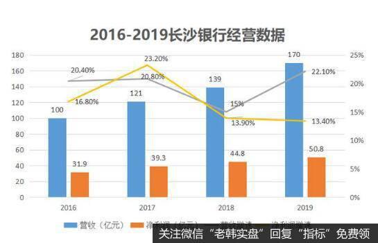湖南首家上市银行,营业网点超300家,长沙银行却面临不少困境