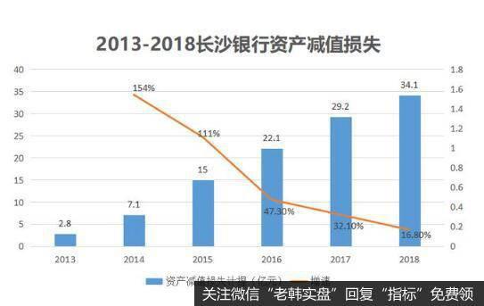不良贷款率攀升下,资产减值损失持续大幅增长。