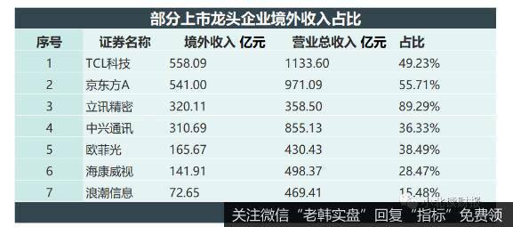 对海外市场依存度高的部分上市龙头企业