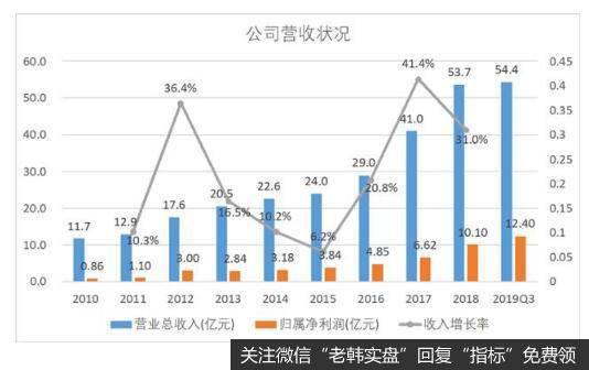 营业收入和净利润都保持了高速增长。