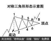 对称三角形形态的买点解析