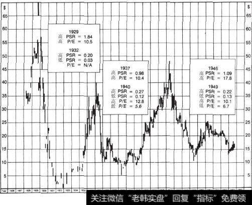 置之死地而后生20世纪30年代的神话:市销率低的股票带来的丰厚回报