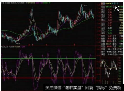 [移动平均线指标的特点有]移动平均线的短线买入信号的概述