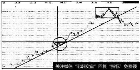 【云南铜业股票最新消息】股票实战之云南铜业操盘案例